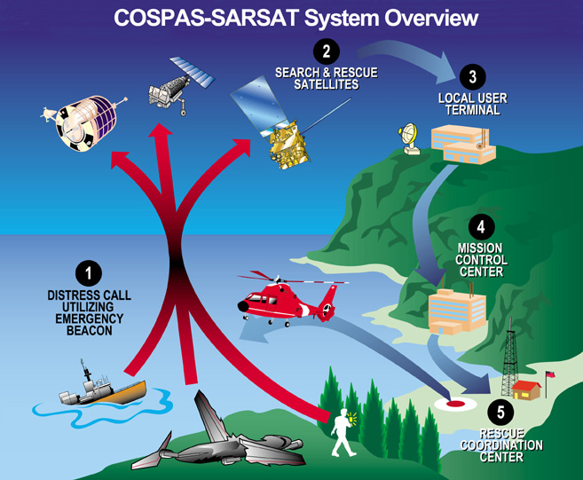 COSPAS-SARSAT System Overview graphic